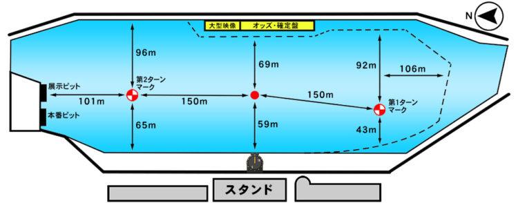 児島競艇場の広さや水面特徴