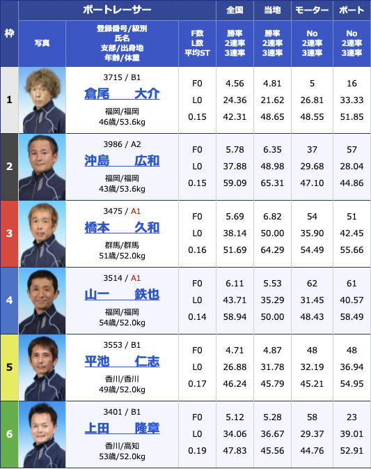 2021年7月2日丸亀四国新聞杯最終日10R