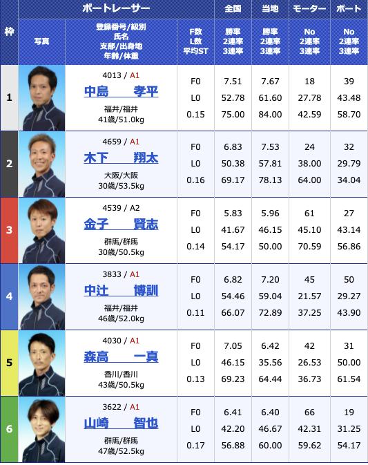 2021年7月3日三国G2三国モーターボート大賞〜昭和平成無差別マッチ〜4日目12R