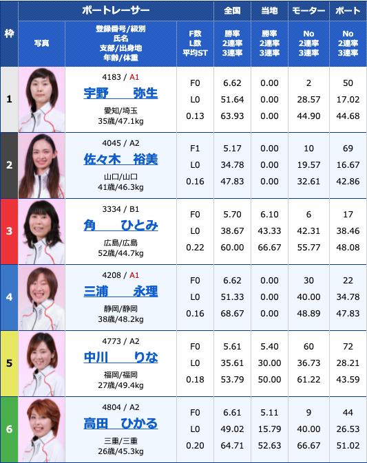 2021年7月7日尼崎ヴィーナスシリーズ第7戦 尼崎プリンセスカップ初日11R