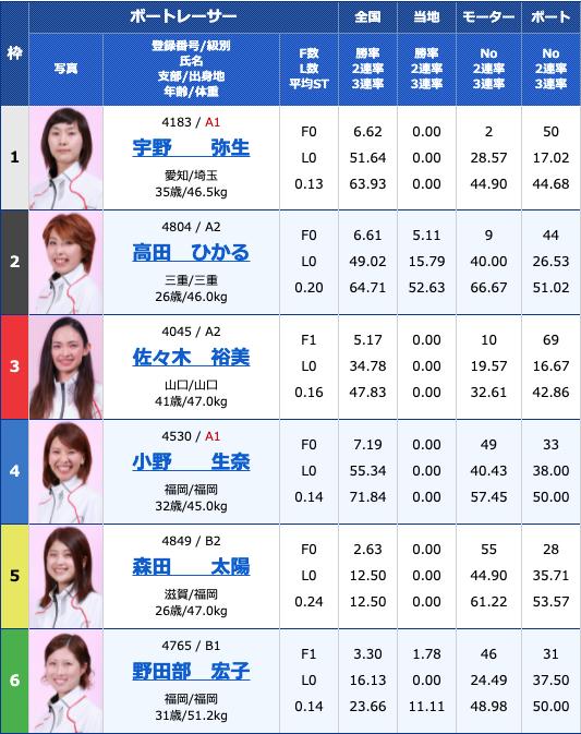 2021年7月9日尼崎ヴィーナスシリーズ第7戦 尼崎プリンセスカップ3日目11R