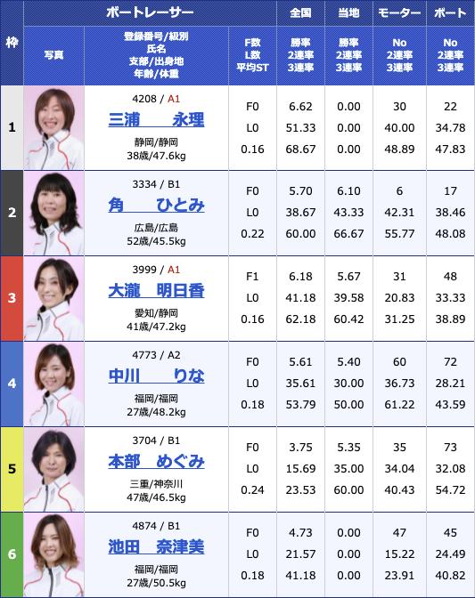 2021年7月10日尼崎ヴィーナスシリーズ第7戦 尼崎プリンセスカップ4日目11R