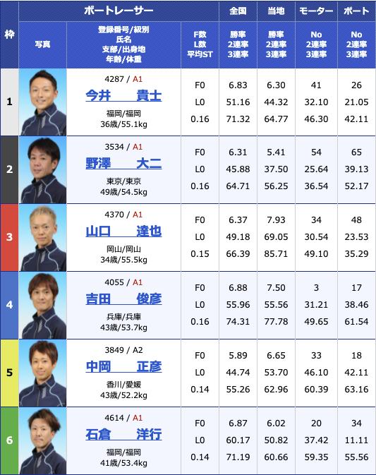 2021年7月12日若松第39回日本財団会長杯初日12R
