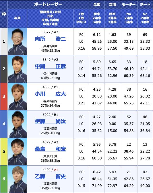 2021年7月13日若松第39回日本財団会長杯2日目10R