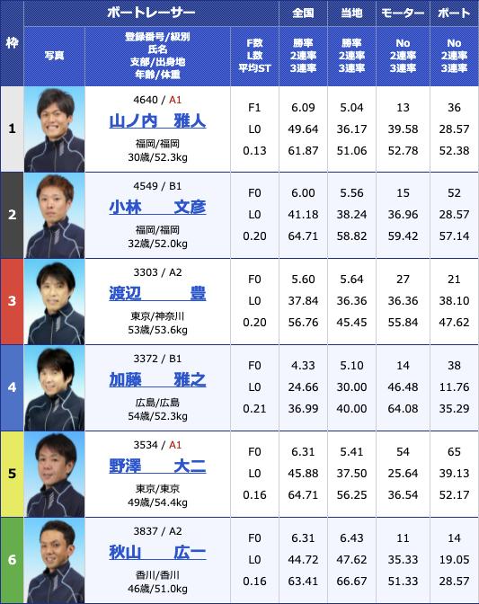 2021年7月13日若松第39回日本財団会長杯2日目11R