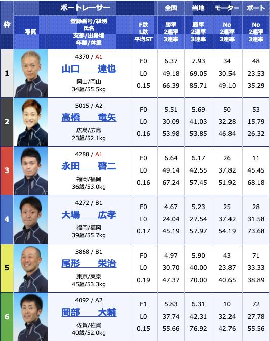 2021年7月13日若松第39回日本財団会長杯2日目12R