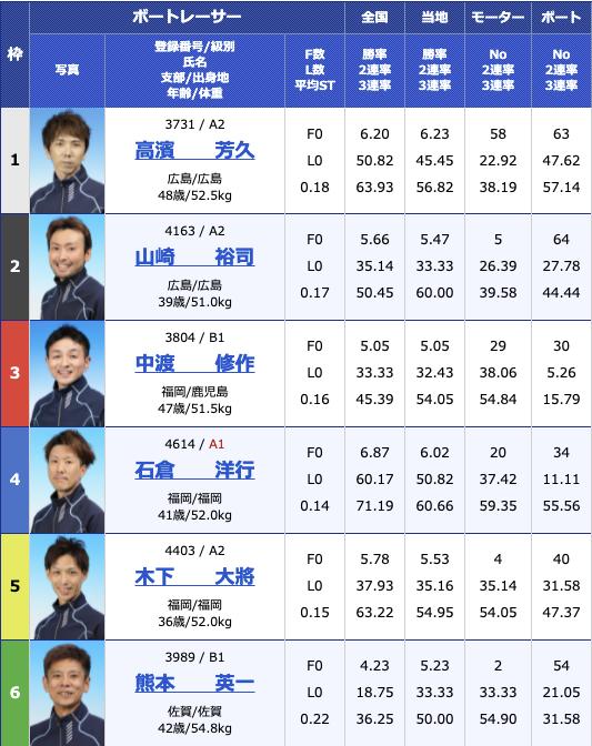 2021年7月14日若松第39回日本財団会長杯3日目11R