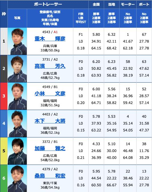 2021年7月15日若松第39回日本財団会長杯4日目11R