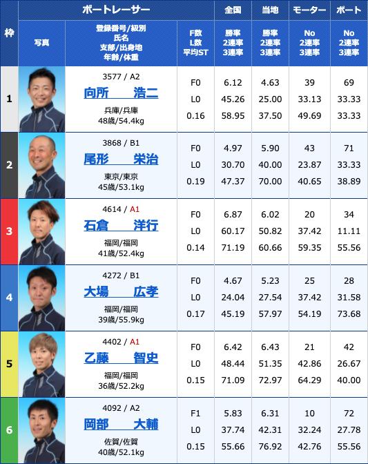 2021年7月15日若松第39回日本財団会長杯4日目12R