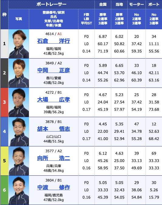 2021年7月16日若松第39回日本財団会長杯5日目10R