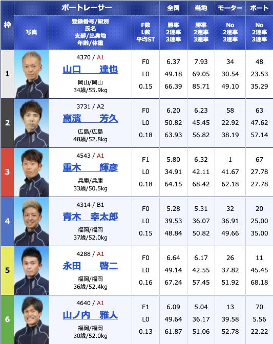 2021年7月16日若松第39回日本財団会長杯5日目11R