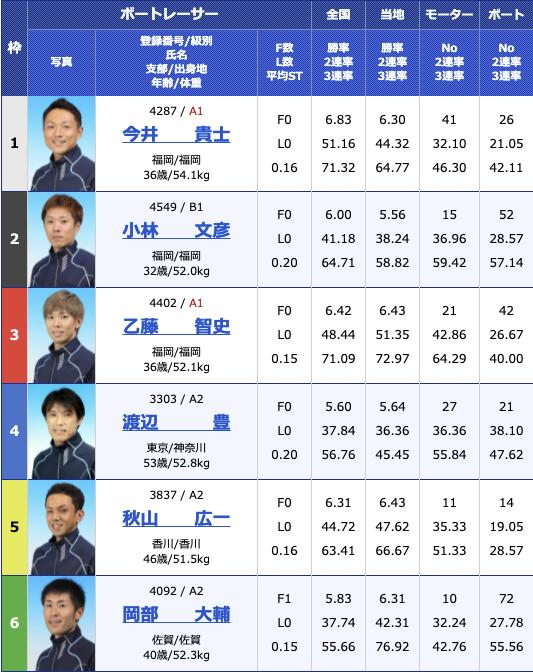 2021年7月16日若松第39回日本財団会長杯5日目12R