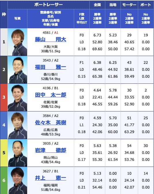 2021年7月18日丸亀日刊スポーツカップ初日10R