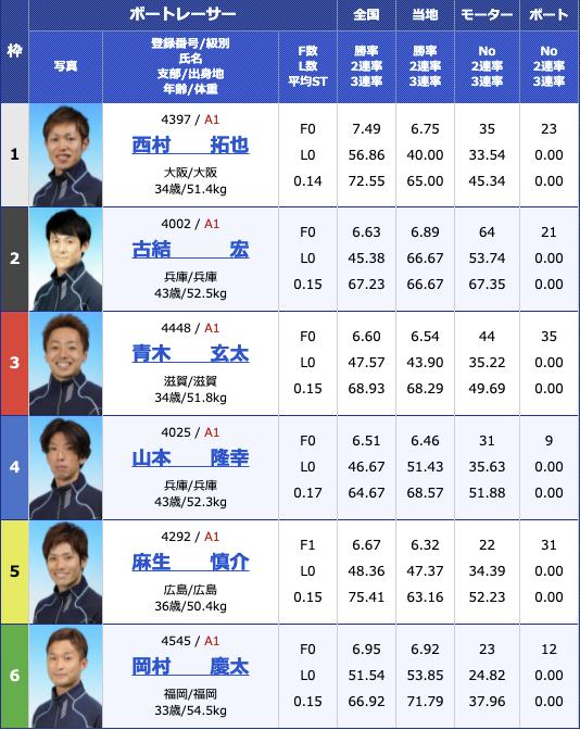 2021年7月18日丸亀日刊スポーツカップ初日12R
