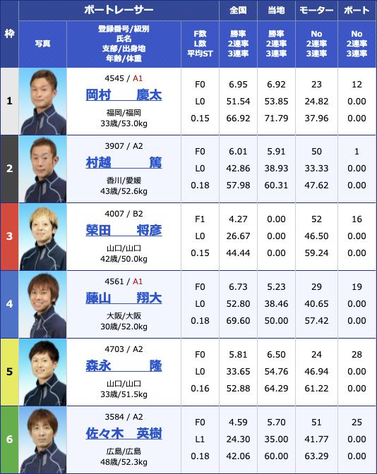 2021年7月19日丸亀日刊スポーツカップ2日目11R