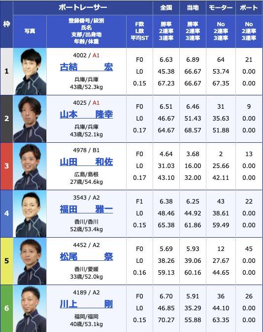 2021年7月19日丸亀日刊スポーツカップ2日目12R