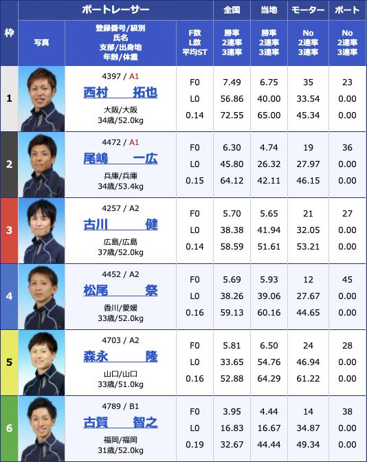 2021年7月20日丸亀日刊スポーツカップ3日目11R