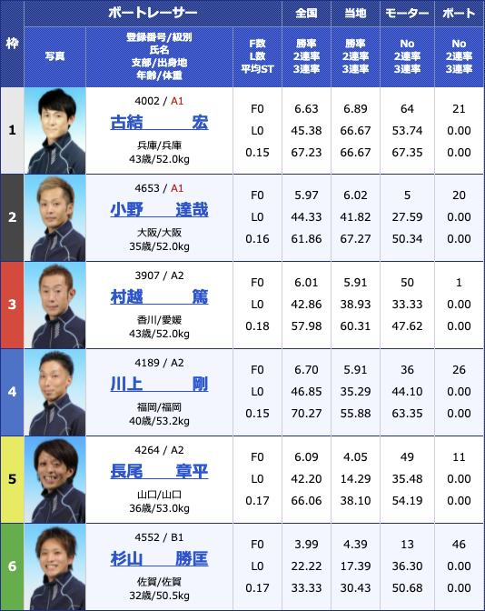 2021年7月20日丸亀日刊スポーツカップ3日目12R