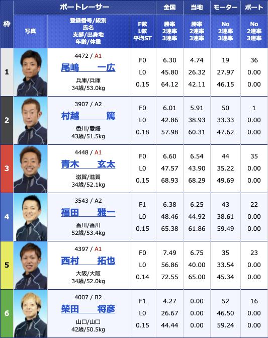 2021年7月21日丸亀日刊スポーツカップ4日目11R