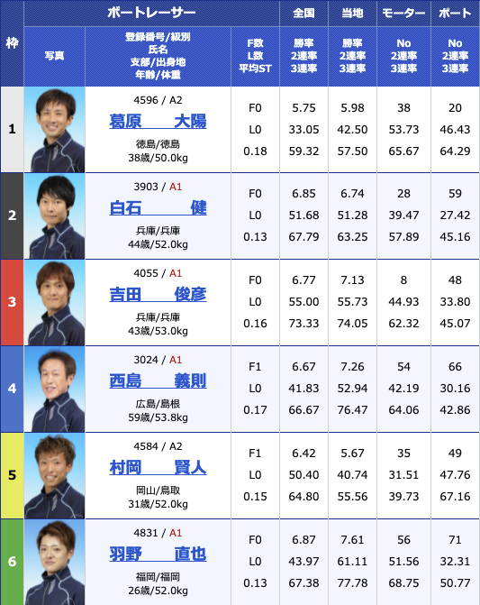2021年7月31日尼崎G2尼崎モーターボート大賞〜まくってちょーうだい!!〜5日目11R