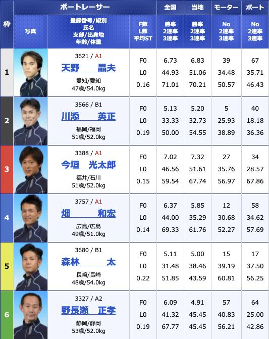 2021年8月3日若松G3マスターズリーグ第4戦マンスリーBOATRACE杯4日目12R