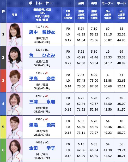 2021年8月4日浜名湖G1第35回レディースチャンピオン初日10R
