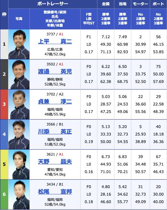2021年8月4日若松G3マスターズリーグ第4戦マンスリーBOATRACE杯5日目9R
