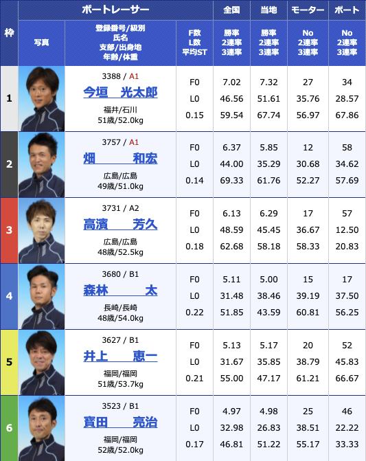 2021年8月4日若松G3マスターズリーグ第4戦マンスリーBOATRACE杯5日目10R
