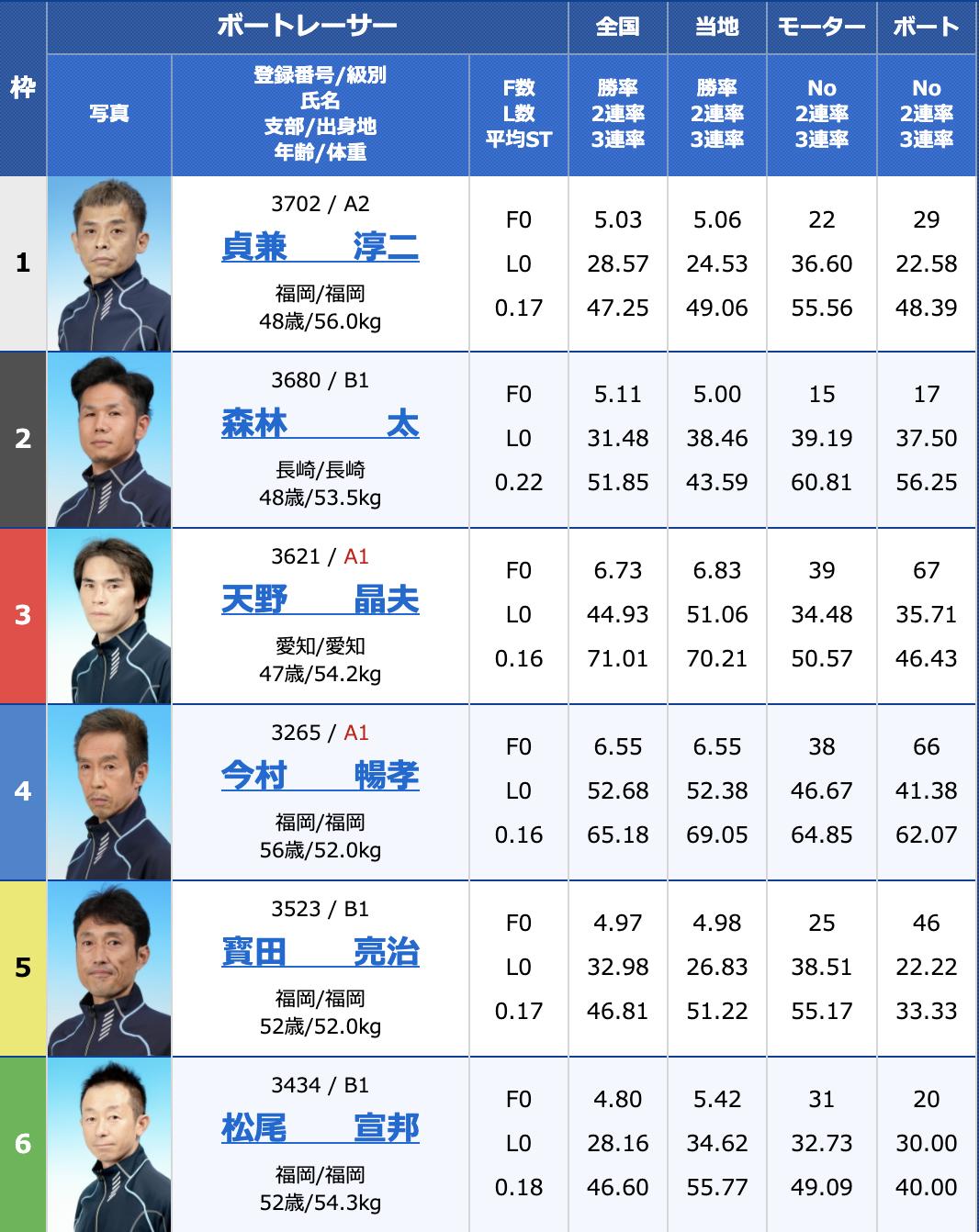 2021年8月5日若松G3マスターズリーグ第4戦マンスリーBOATRACE杯最終日10R
