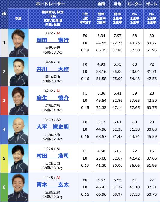 2021年8月6日下関Hayashikane杯初日10R