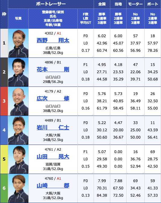 2021年8月6日下関Hayashikane杯初日11R