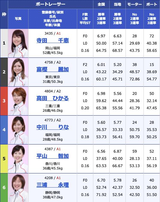 2021年8月7日浜名湖G1第35回レディースチャンピオン4日目10R