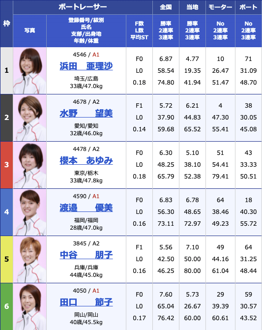 2021年8月7日浜名湖G1第35回レディースチャンピオン4日目11R