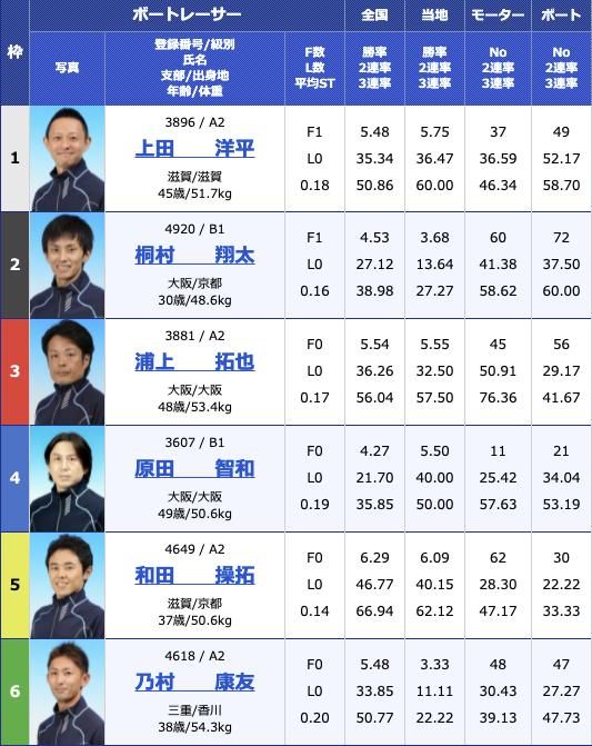 2021年8月10日びわこ滋賀県知事杯争奪第26回びわこカップ初日10R