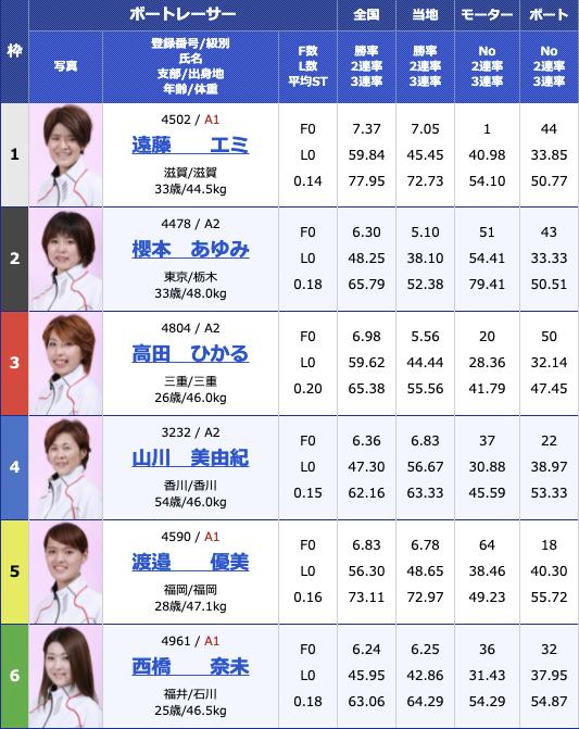 2021年8月9日浜名湖G1第35回レディースチャンピオン最終日12R