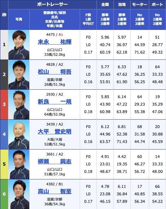 2021年8月10日桐生第55回報知新聞社杯 お盆レース初日10R