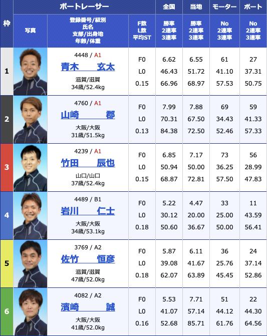 2021年8月10日桐生第55回報知新聞社杯 お盆レース初日11R