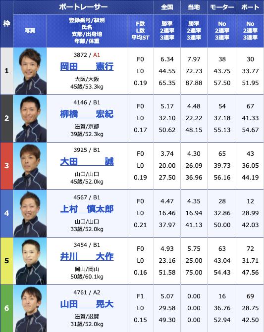 2021年8月10日桐生第55回報知新聞社杯 お盆レース初日12R