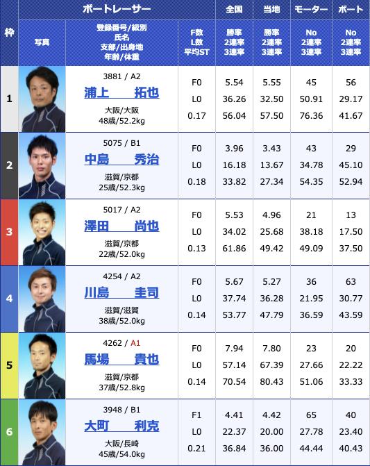 2021年8月11日びわこ滋賀県知事杯争奪第26回びわこカップ2日目10R