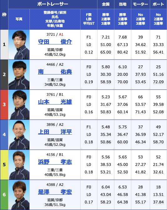 2021年8月11日びわこ滋賀県知事杯争奪第26回びわこカップ2日目12R