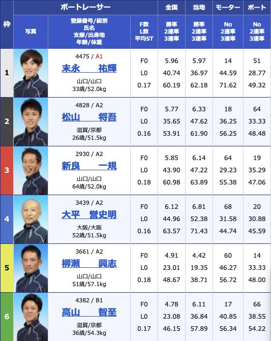 2021年8月10日下関Hayashikane杯5日目10R