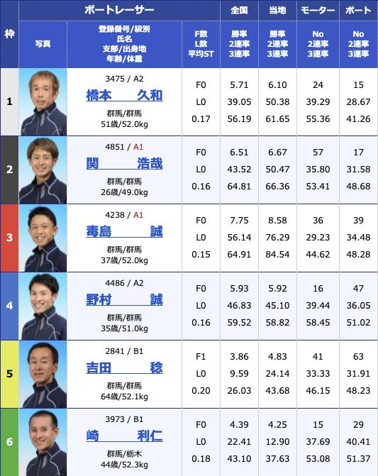 2021年8月11日桐生第55回報知新聞社杯 お盆レース2日目10R