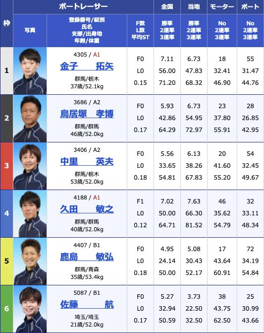2021年8月11日桐生第55回報知新聞社杯 お盆レース2日目11R