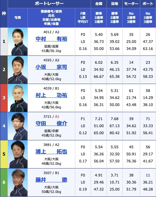 2021年8月12日びわこ滋賀県知事杯争奪第26回びわこカップ3日目11R