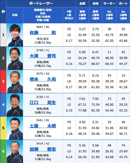 2021年8月12日桐生第55回報知新聞社杯 お盆レース3日目10R