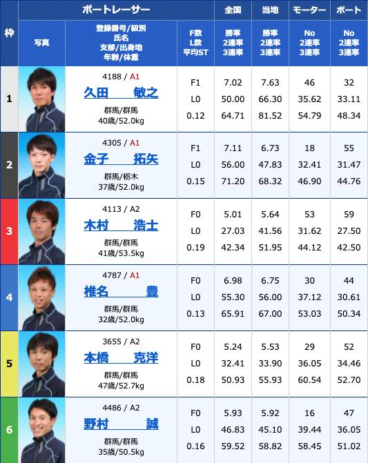 2021年8月12日桐生第55回報知新聞社杯 お盆レース3日目12R