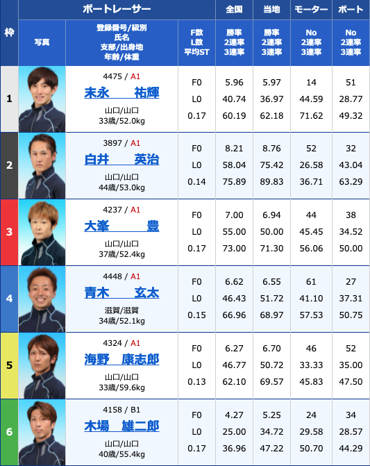 2021年8月12日下関Hayashikane杯最終日12R