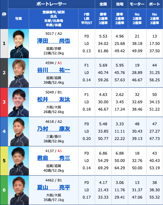 2021年8月13日びわこ滋賀県知事杯争奪第26回びわこカップ4日目10R