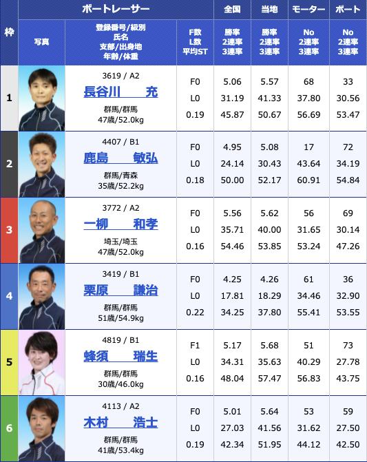2021年8月13日桐生第55回報知新聞社杯 お盆レース4日目10R