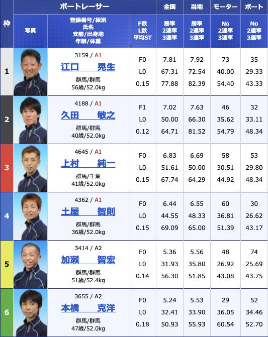2021年8月13日桐生第55回報知新聞社杯 お盆レース4日目11R